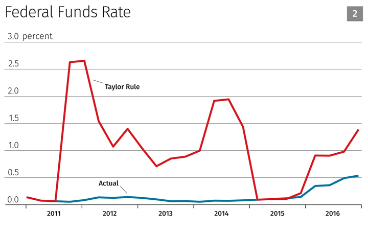 Taylor Rule Chart 2