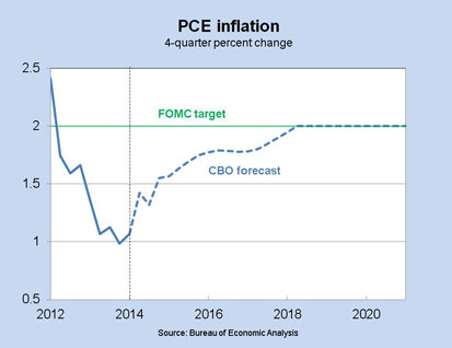 PCE Inflation, 4-quarter percent change