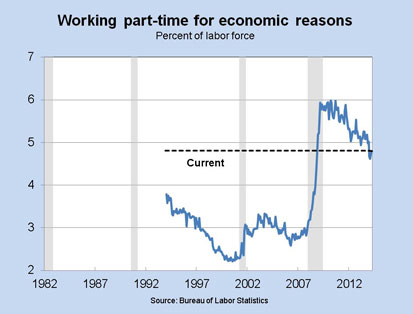 Working part-time for economic reasons