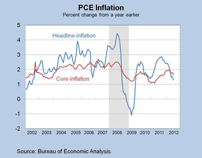 Chart 3: PCE Inflation