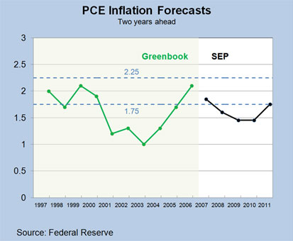 Chart 1: PCE Inflation Forecasts