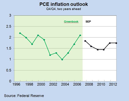 PCE Inflation Outlook