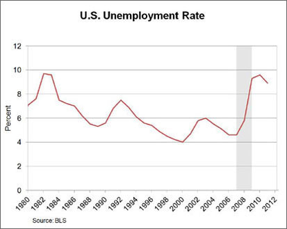 Chart: U.S. Unemployement Rate