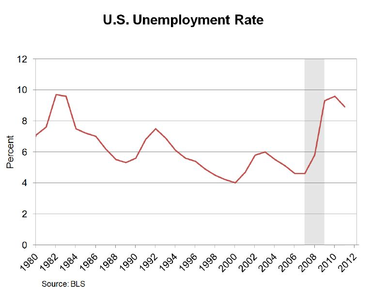 an examination of the unemployment rates in the united states English: selfmade image of us unemployment rate from 1890-2009 1930- 2009 data are from bureau of labor statistics, employment status of the civilian noninstitutional population, 1940 to date unemployment in the united states wikipedia:reference desk/archives/humanities/2012 august 13.