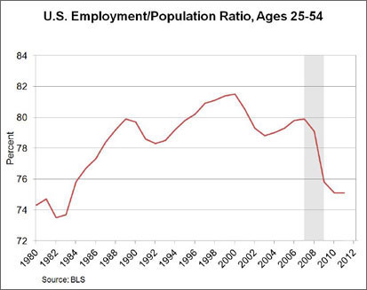 Chart: U.S. Employement/Population Ratio, Ages 25-54