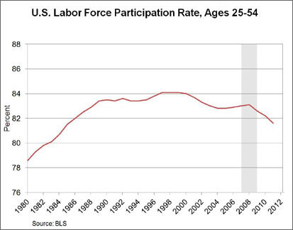 Chart: U.S. Labor Force Participation Rate, Ages 25-54