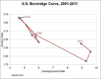 Chart: U.S. Beveridge Curve, 2001-2011