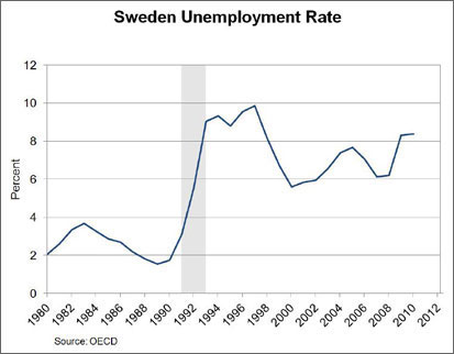 Chart: Sweden Unemployment Rate