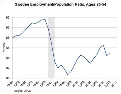 Chart: Sweden Employment/Population Ratio, Ages 25-54