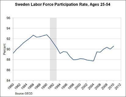 Chart: Sweden Labor Force Participation Rate, Ages 25-54