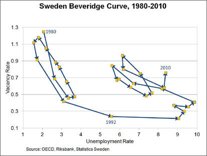 Chart: Sweden Beveridge Curve, 1980-2010
