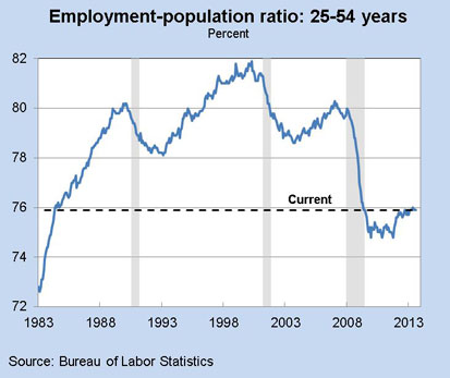 Employment-population ratio: 25-54 years