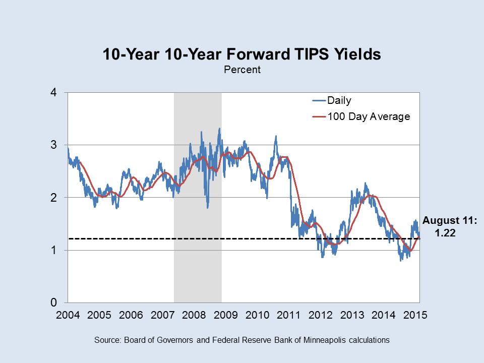 10-Year TIPS Yields