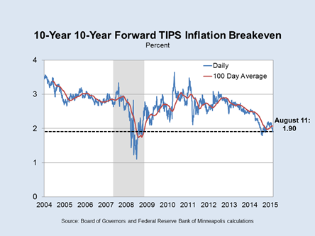 Slide 2: 10-Year 10-Year TIPS Inflation Breakeven