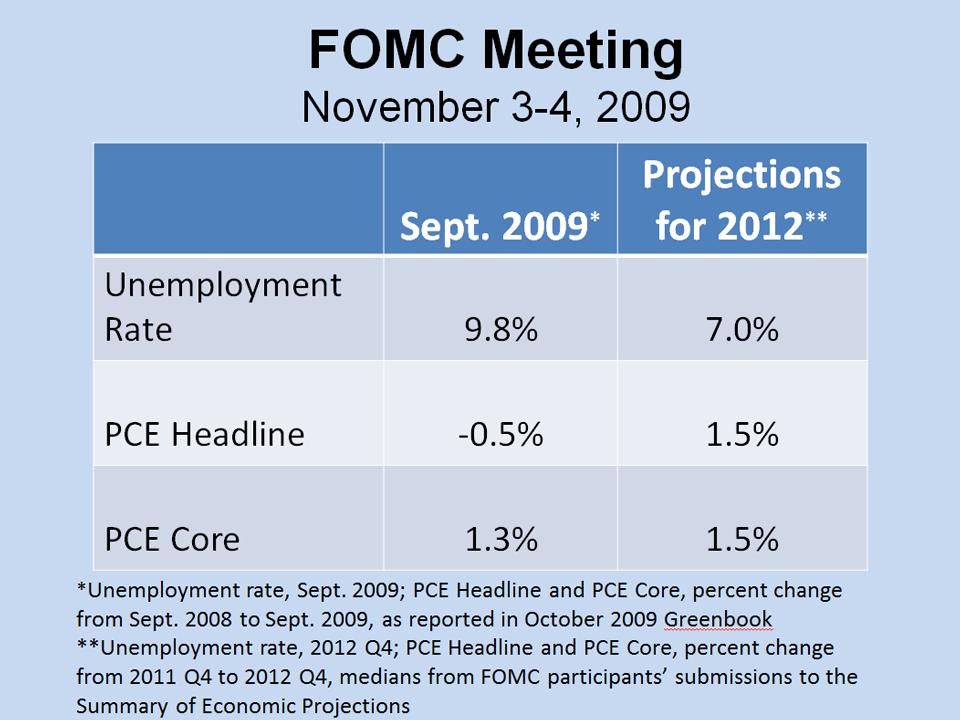 FOMC Meeting, Nov. 3-4, 2009