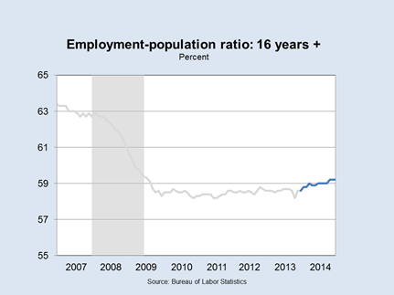 Employment Population Ratio: 16+