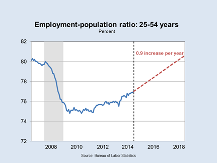 Employment Population Ratio: 25-54
