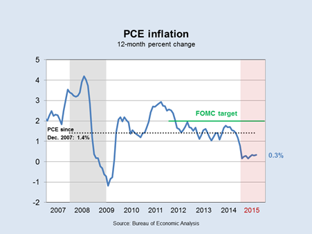 PCE Core Inflation
