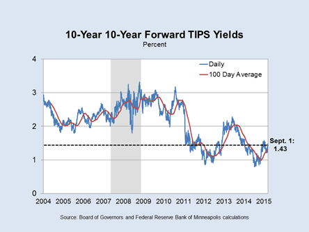 Slide 1: 10-Year 10-Year Forward TIPS Yields