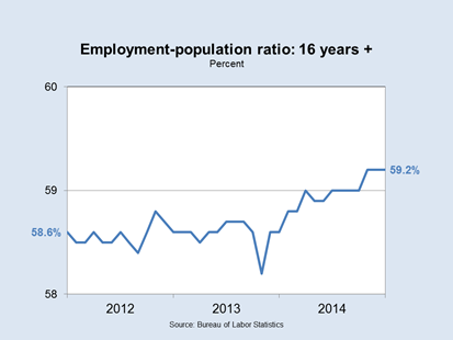 Employment-population ratio: 16 years +