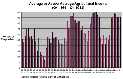 Chart: Average or Above-Average Agricultural Income