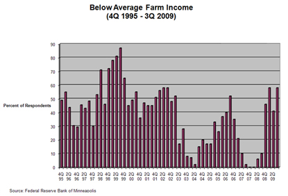 Chart: Below Average Farm Income