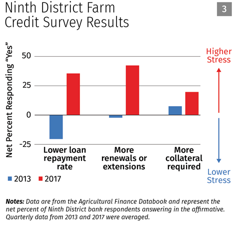 Ninth District Farm Credit Survey Results