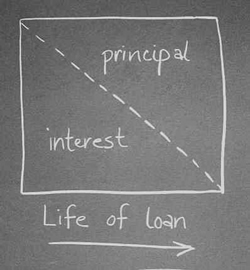 Life of Loan on Blackboard