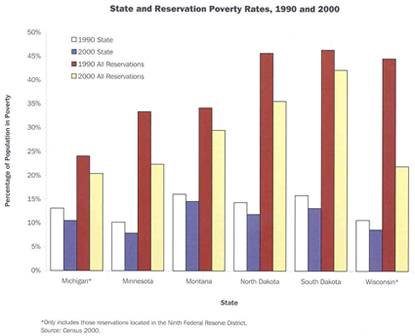 State and Reservation Poverty Rates, 1990 and 2000