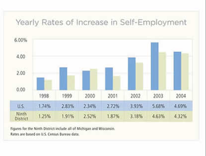 Yearly Rates of Increase in Self-Employment