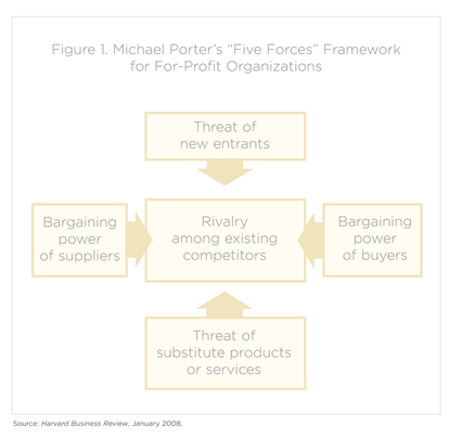 Five Forces Flow Chart