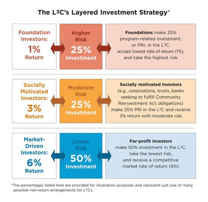 L3Cs Layered Investment Strategy