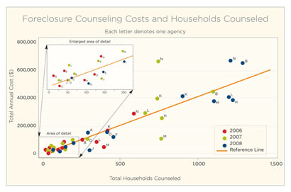 Foreclosure Counseling Costs and Households Counseled