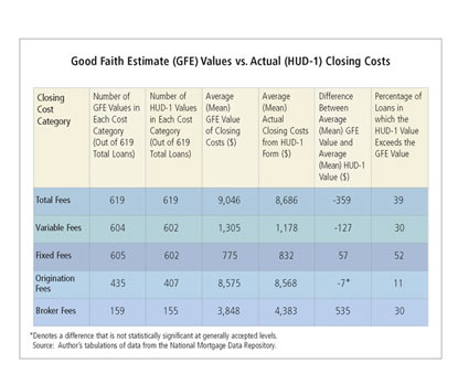 Good Faith Estimate (GFE) Values vs. Actual (HUD-1) Closing Costs