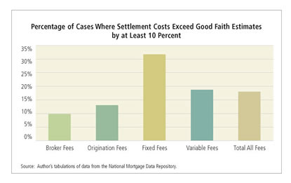 Percentage of Cases Where Settlement Costs Exceed Good Faith Estimates by at Least 10 Percent