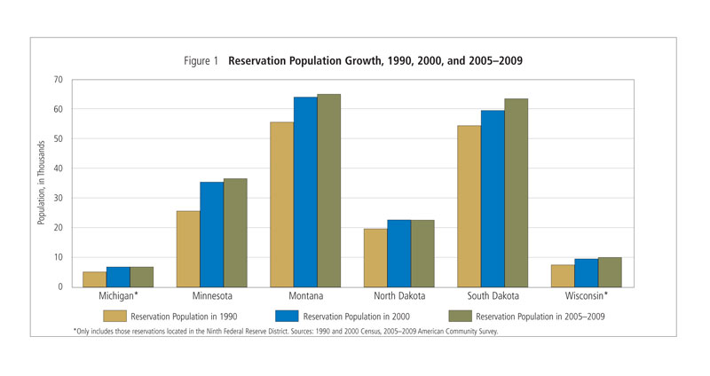 Reservation Population Growth