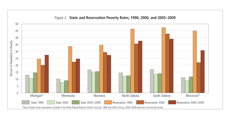 State and Reservation Poverty Rates