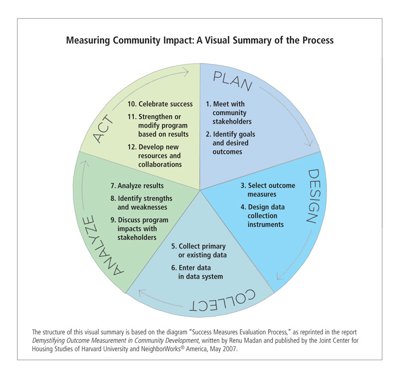 Measuring Community Impact: A Visual Summary of the Process