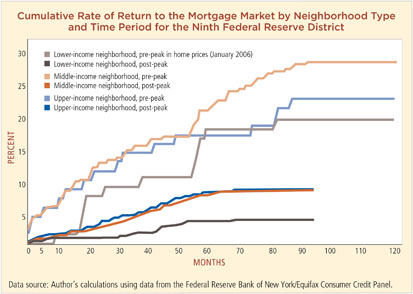 Cumulative Rate of Return to the Mortgage Market by Neighborhood Type and Time Period for the Ninth Federal Reserve District