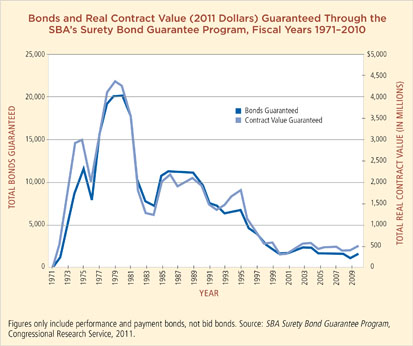 Bonds and Real Contract Value (2011 Dollars) Guaranteed Through the SBA's Surety Bond Guarantee Program, Fiscal Years 1971-2010