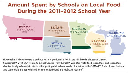 Amount Spent by Schools on Local Food During the 2011-2012 School Year