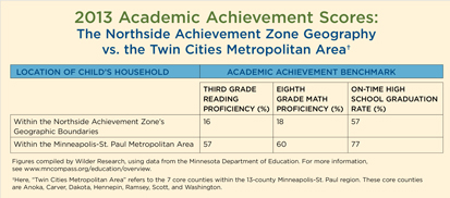 2013 Academic Achievement Scores: The Northside Achievement Zone Geography vs. the Twin Cities Metropolitan Area