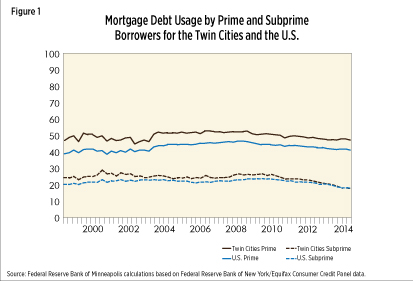 Mortgage Debt Usage by Prime and Subprime Borrowers in the Twin Cities and the U.S.