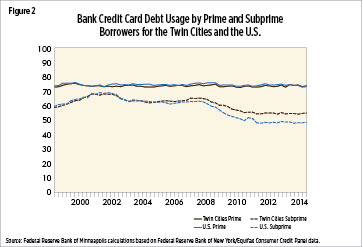 Bank Credit Card Debt Usage by Prime and Subprime Borrowers in the Twin Cities and the U.S.