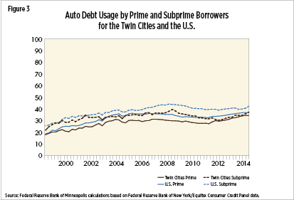 Auto Debt Usage by Prime and Subprime Borrowers in the Twin Cities and the U.S.