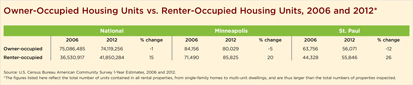 Owner-Occupied Housing Units vs. Renter-Occupied Housing Units, 2006 and 2012