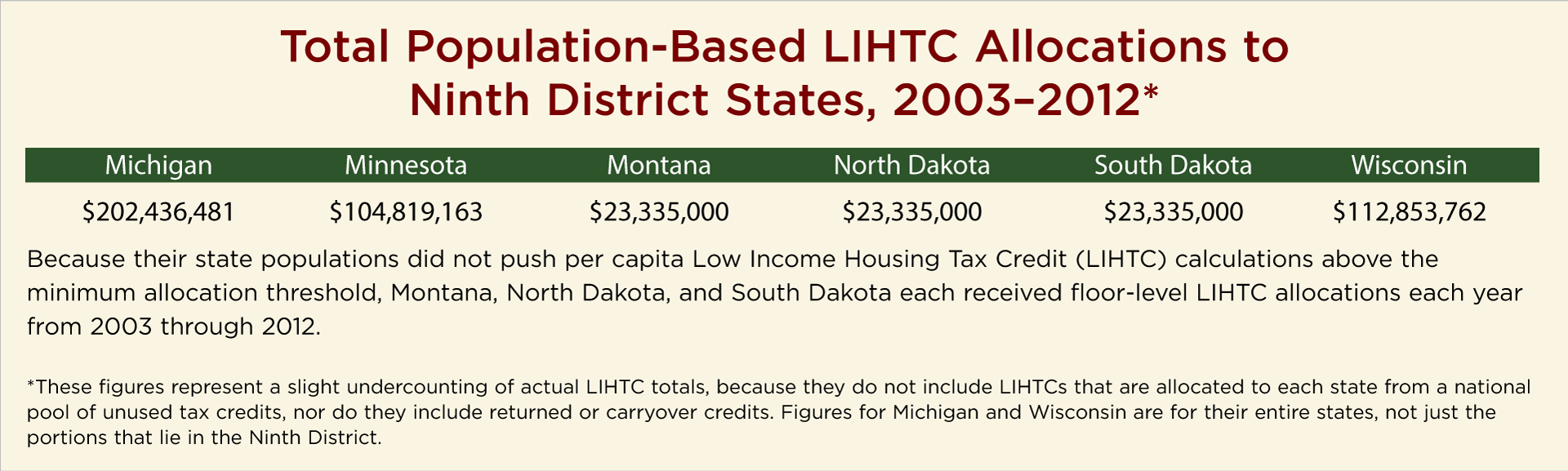 Total Population-Based LIHTC Allocations to Ninth District States, 2003–2012