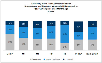 Chart: Availability of Job Training Opportunities for Disadvantaged and Dislocated Workers in LMI Communities