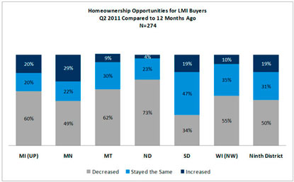 Chart: Homeownership Opportunities for LMI Buyers