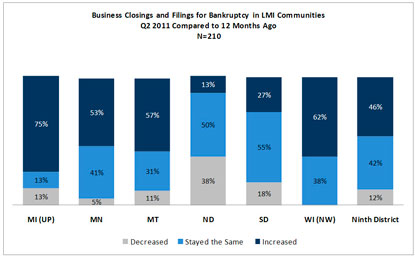 Chart: Busienss Closings and Filings for Bankruptcy in LMI Communities